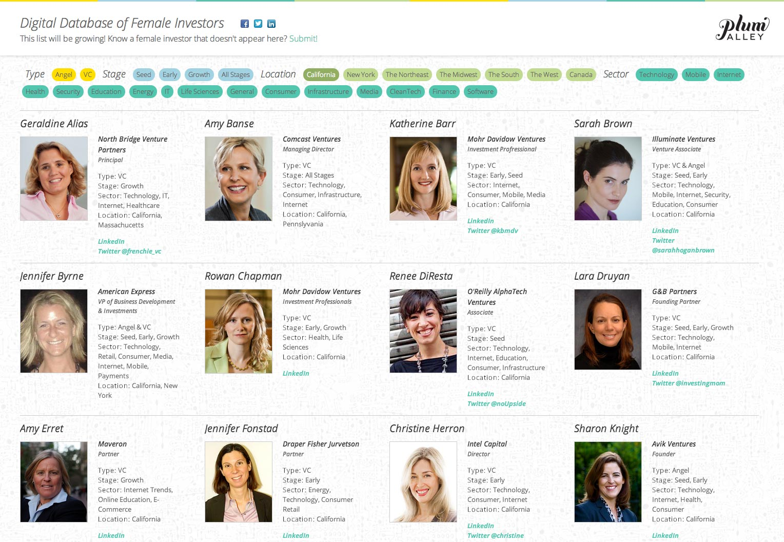 Digital Database of Female Investors